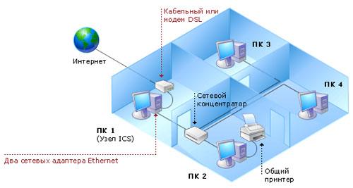 сайт схема соединения нотбука